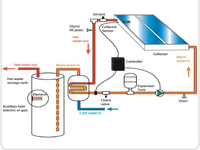 Proyecto E Instalaci 243 N De Placas Solares T 233 Rmicas En Un