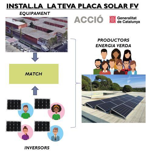 INSTAL·LA LA TEVA PLACA – Crowdfounding Energy